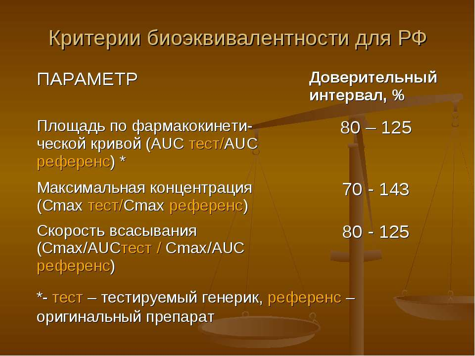 Критерии биоэквивалентности для РФ ПАРАМЕТР Доверительный интервал, % Площадь...
