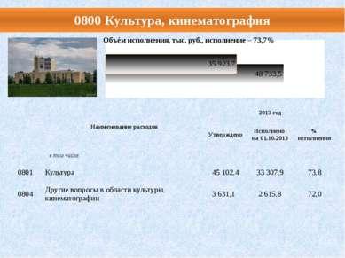 0800 Культура, кинематография Наименование расходов 2013 год Утверждено Испол...