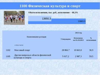 1100 Физическая культура и спорт Наименование расходов 2013 год Утверждено Ис...