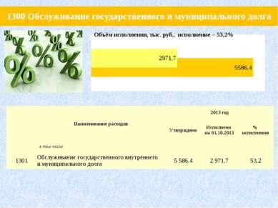 1300 Обслуживание государственного и муниципального долга Наименование расход...