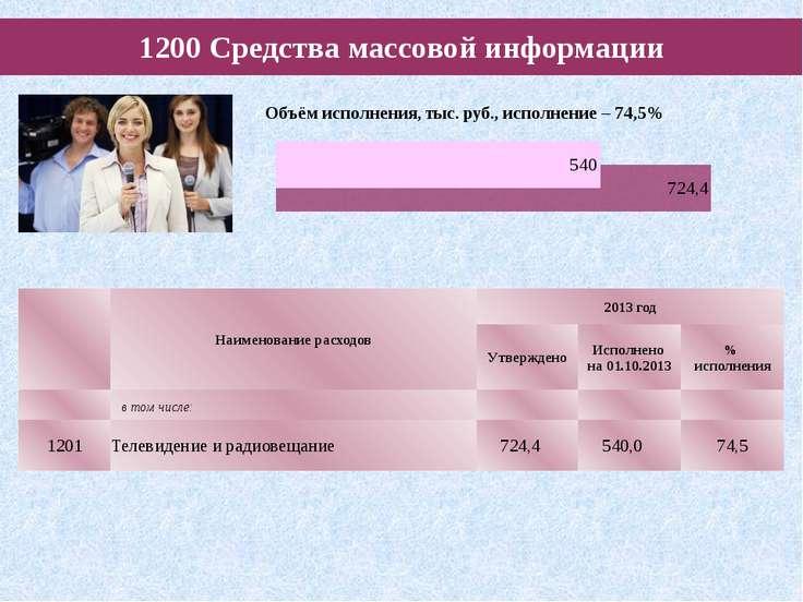 1200 Средства массовой информации Наименование расходов 2013 год Утверждено И...