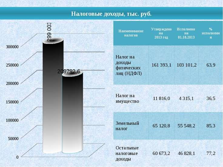 Налоговые доходы, тыс. руб. Наименование налогов Утверждено на 2013год Исполн...