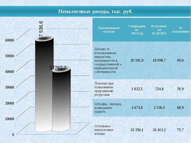 Неналоговые доходы, тыс. руб. Наименование налогов Утверждено на 2013 год Исп...