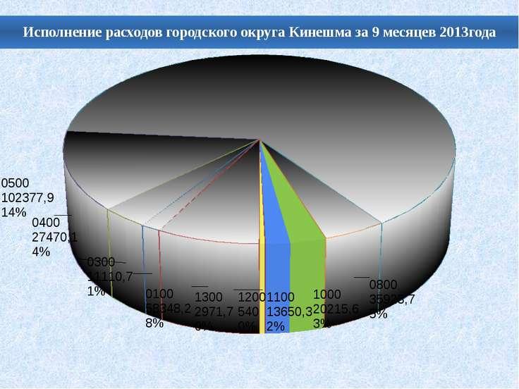 Исполнение расходов городского округа Кинешма за 9 месяцев 2013года