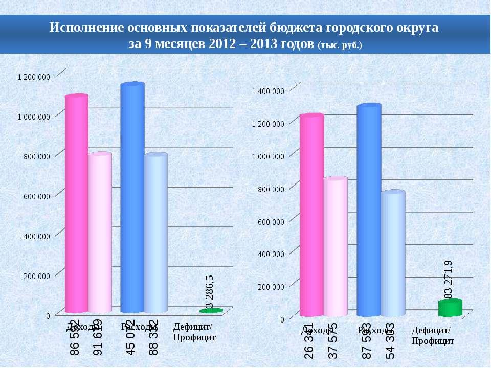 Исполнение основных показателей бюджета городского округа за 9 месяцев 2012 –...