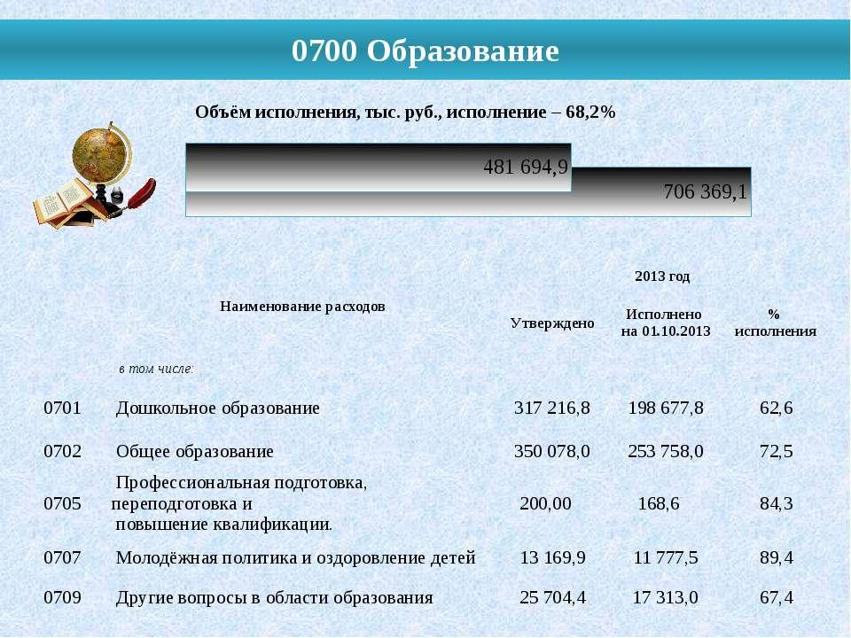 0700 Образование Наименование расходов 2013 год Утверждено Исполнено на 01.10...