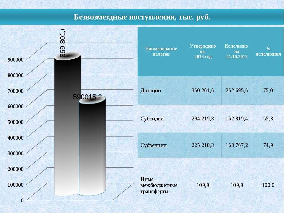 Безвозмездные поступления, тыс. руб. Наименование налогов Утверждено на 2013 ...