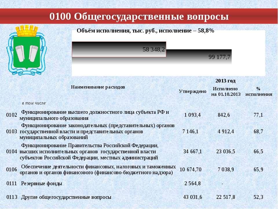 0100 Общегосударственные вопросы Наименование расходов 2013 год Утверждено Ис...