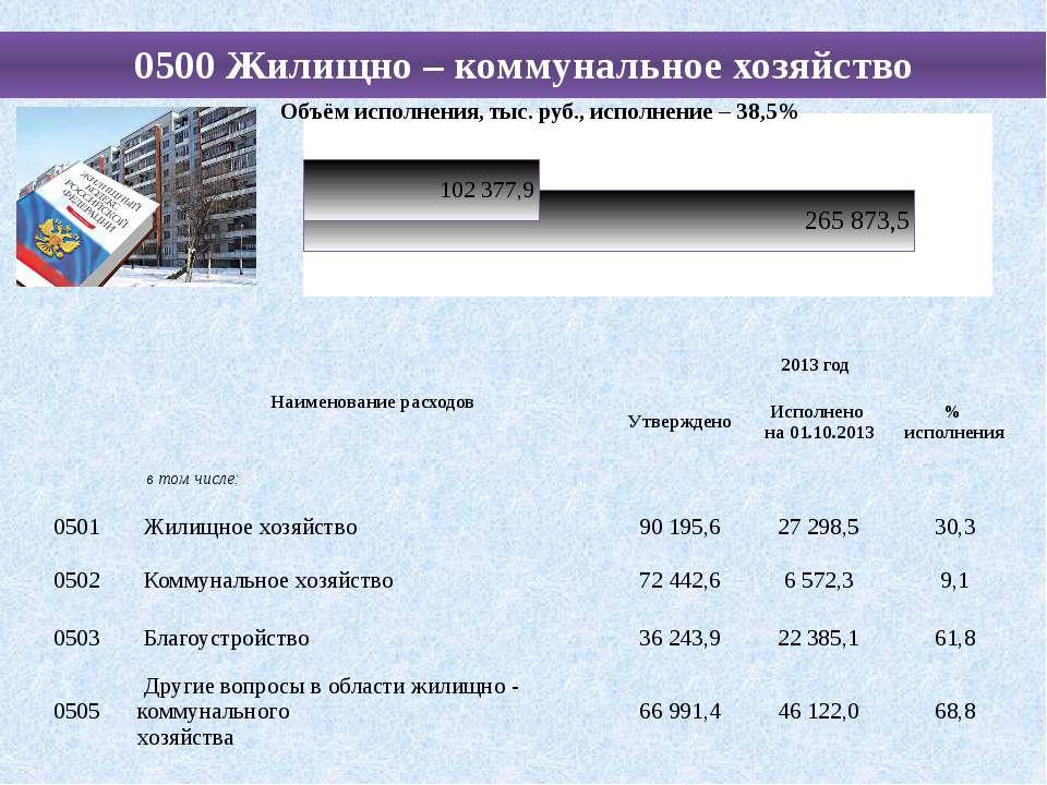 0500 Жилищно – коммунальное хозяйство Наименование расходов 2013 год Утвержде...