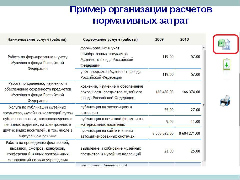 Пример организации расчетов нормативных затрат