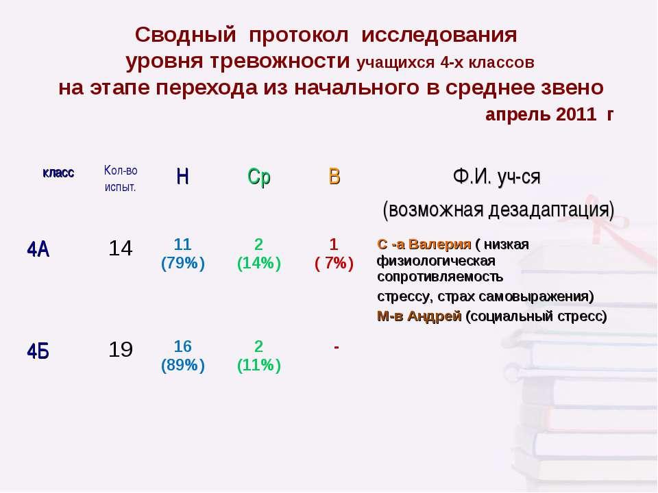 Сводный протокол исследования уровня тревожности учащихся 4-х классов на этап...