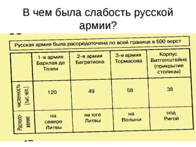 В чем была слабость русской армии?