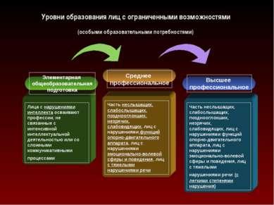 Уровни образования лиц с ограниченными возможностями (особыми образовательным...