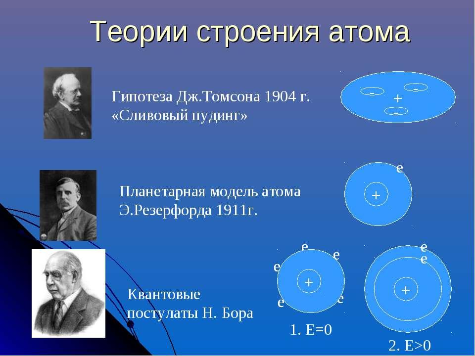 Теории строения атома Гипотеза Дж.Томсона 1904 г. «Сливовый пудинг» Планетарн...