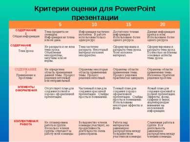 Критерии оценки для PowerPoint презентации 5 10 15 20 СОДЕРЖАНИЕ 1 Общая инфо...