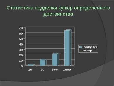 Статистика подделки купюр определенного достоинства
