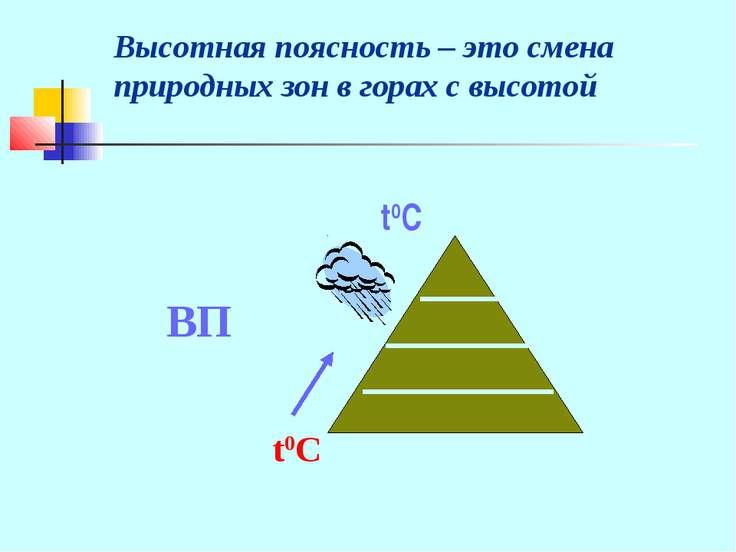 t0C ВП Высотная поясность – это смена природных зон в горах с высотой t0C