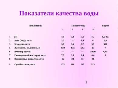 Показатели качества воды Показатели Точки отбора Норма 1 2 3 4 1 рН 7,0 7,3 7...