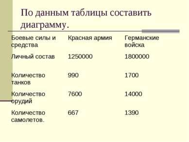 По данным таблицы составить диаграмму.