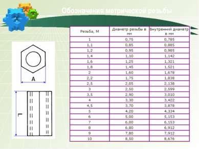 Обозначения метрической резьбы
