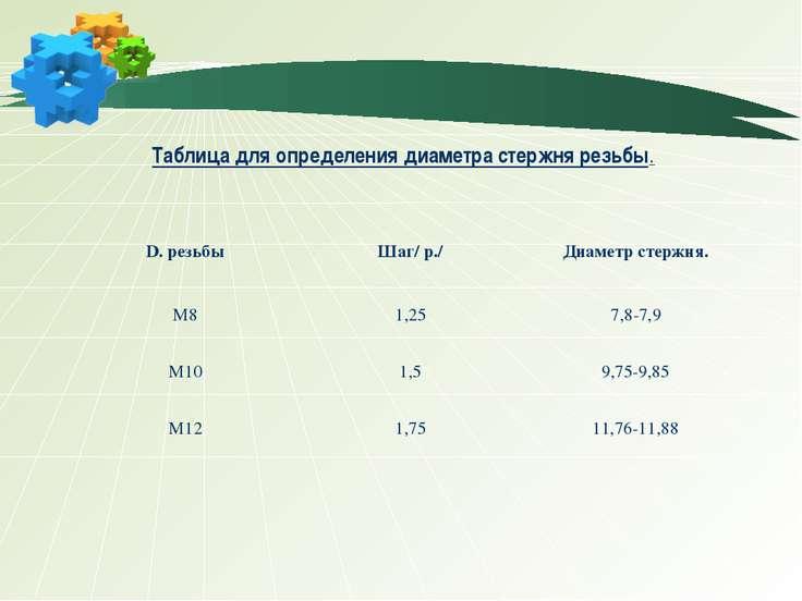 Таблица для определения диаметра стержня резьбы.