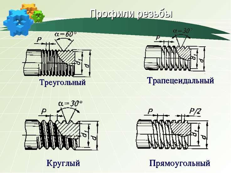 Профили резьбы Трапецеидальный Треугольный Круглый Прямоугольный