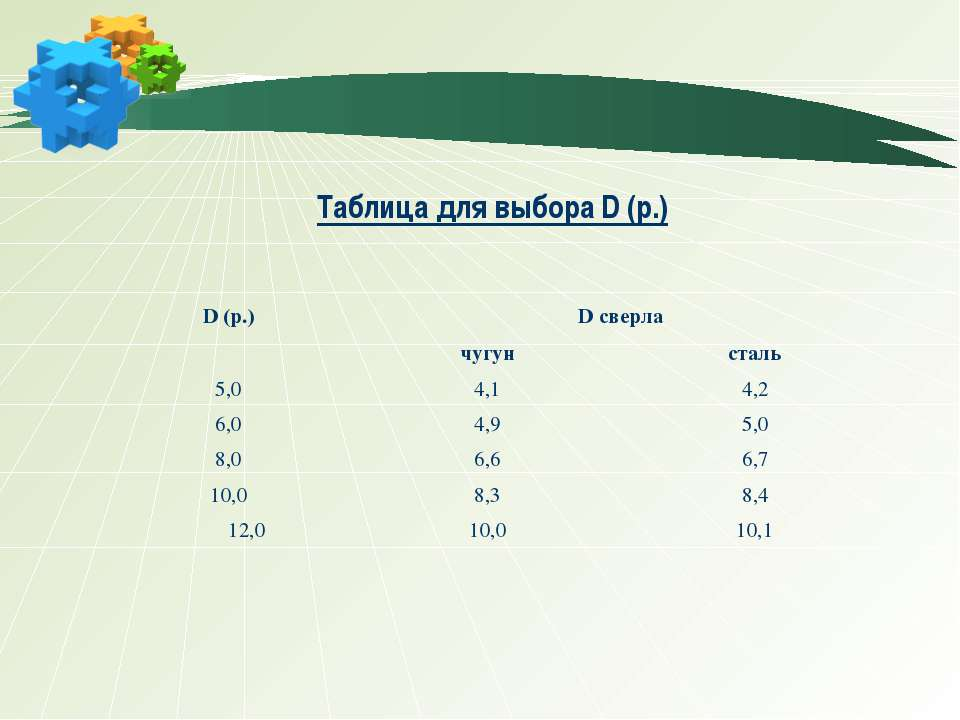 Таблица для выбора D (р.)