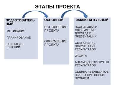ЭТАПЫ ПРОЕКТА ПОДГОТОВИТЕЛЬНЫЙ -МОТИВАЦИЯ -ПЛАНИРОВАНИЕ -ПРИНЯТИЕ РЕШЕНИЙ ОСН...