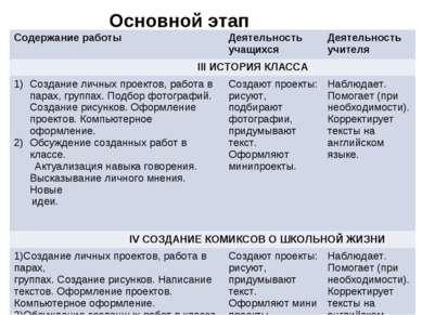 Основной этап Содержание работы Деятельность учащихся Деятельность учителя II...