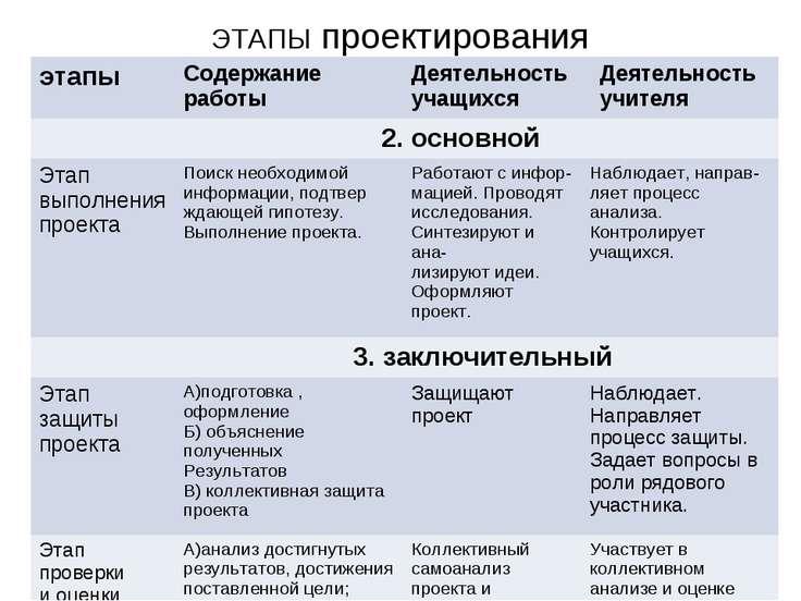 ЭТАПЫ проектирования этапы Содержание работы Деятельность учащихся Деятельнос...