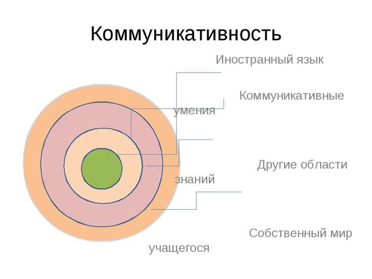 Коммуникативность Иностранный язык Коммуникативные умения Другие области знан...