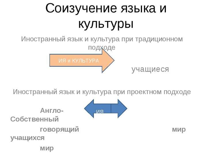 Соизучение языка и культуры Иностранный язык и культура при традиционном подх...