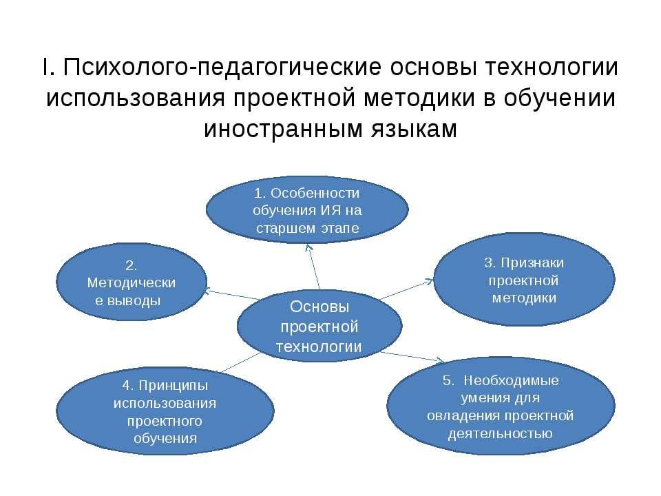 I. Психолого-педагогические основы технологии использования проектной методик...