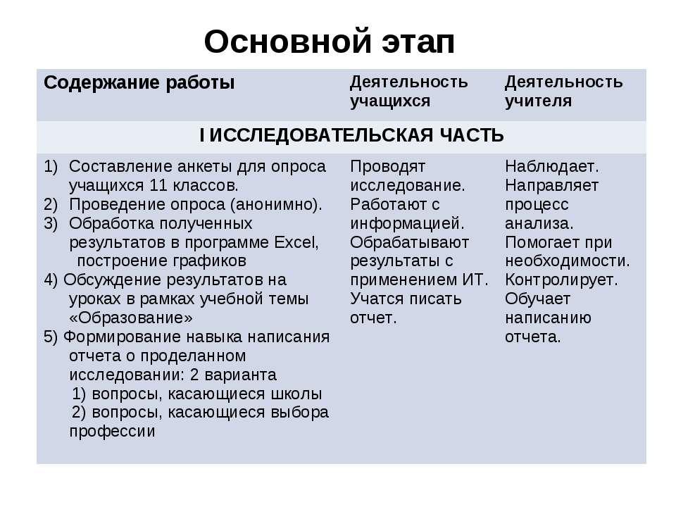 Основной этап Содержание работы Деятельность учащихся Деятельность учителя I ...