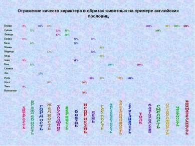Отражение качеств характера в образах животных на примере английских пословиц...