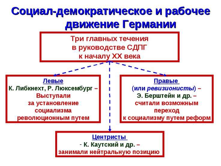 Социал-демократическое и рабочее движение Германии Центристы К. Каутский и др...