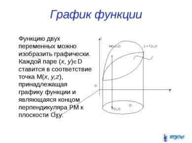 График функции Функцию двух переменных можно изобразить графически. Каждой па...