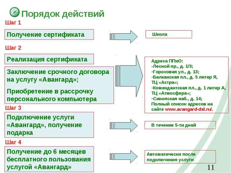 Порядок действий Получение сертификата Реализация сертификата Заключение сроч...