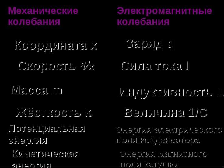 Координата х Скорость Vх Заряд q Сила тока I Масса m Индуктивность L Жёсткост...