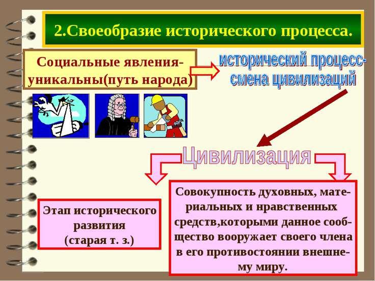 2.Своеобразие исторического процесса. Социальные явления- уникальны(путь народа)