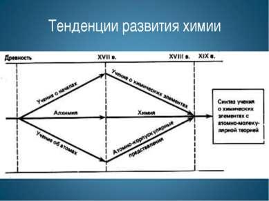Тенденции развития химии