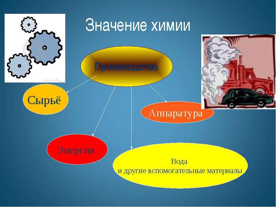 Производство Сырьё Аппаратура Энергия Вода и другие вспомогательные материалы...