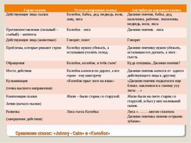 Сравнение сказок: «Johnny - Cake» и «Колобок» Герои сказок Русская народная с...