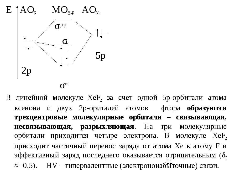Е АОF MOXeF AOXe σразр σ 5p 2р σсв В линейной молекуле ХеF2 за счет одной 5р-...
