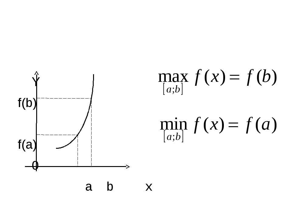Y f(b) f(a) 0 a b x