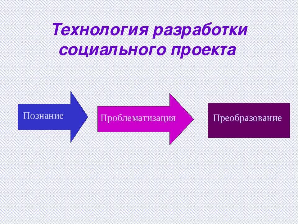 Технология разработки социального проекта Познание Проблематизация Преобразов...
