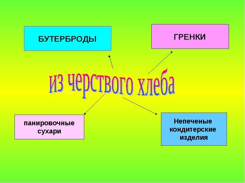 БУТЕРБРОДЫ ГРЕНКИ панировочные сухари Непеченые кондитерские изделия