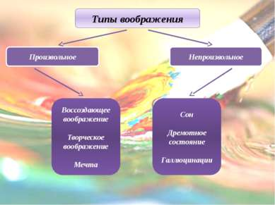 Типы воображения Сон Дремотное состояние Галлюцинации Воссоздающее воображени...