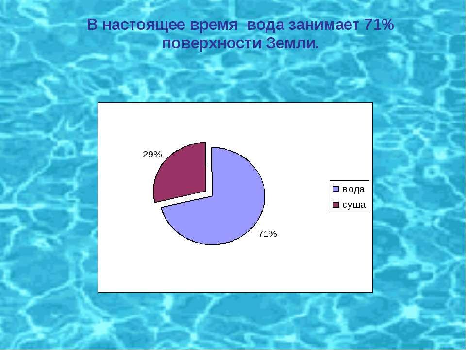 В настоящее время вода занимает 71% поверхности Земли.