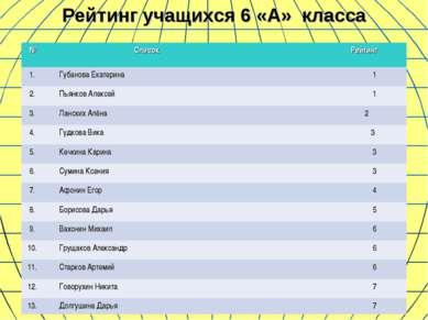 Рейтинг учащихся 6 «А» класса № Список Рейтинг 1. Губанова Екатерина 1 2. Пья...